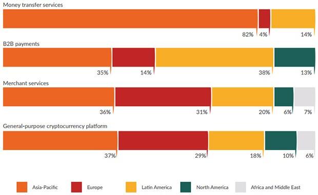 I principali impieghi delle criptovalute e la loro distribuzione nei territori a livello globale