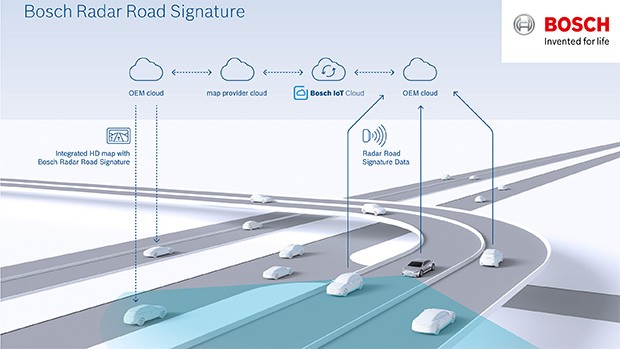 Bosch e TomTom: Radar Road Signature