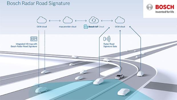 Bosch e TomTom: Radar Road Signature