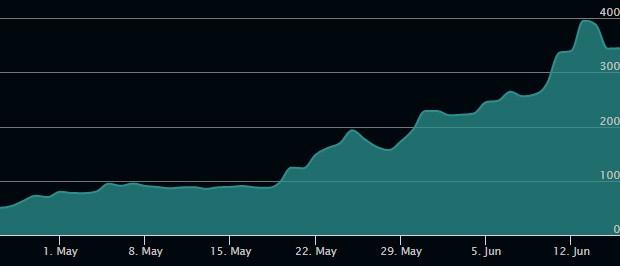Il prezzo di Ehtereum è cresciuto in modo significativo negli ultimi mesi