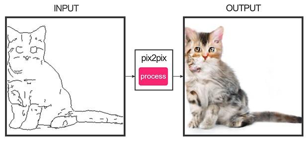 L'IA che disegna i gatti