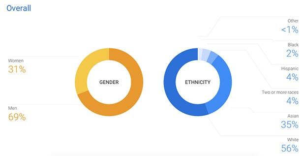 La rappresentazione di genere e raziale tra il personale di Google