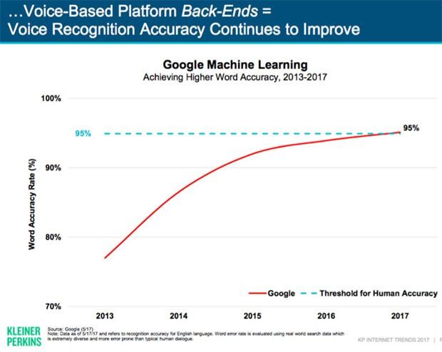 I progressi registrati dagli algoritmi di machine learning sviluppato da Google e impiegati per il riconoscimento vocale