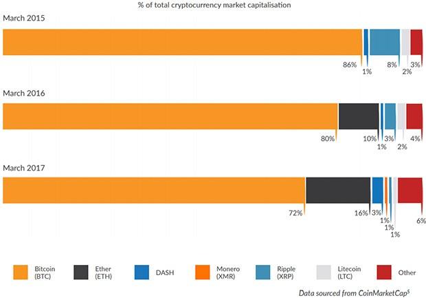 La crescita di Ethereum, ai danni di Bitcoin, nel corso dell'ultimo anno