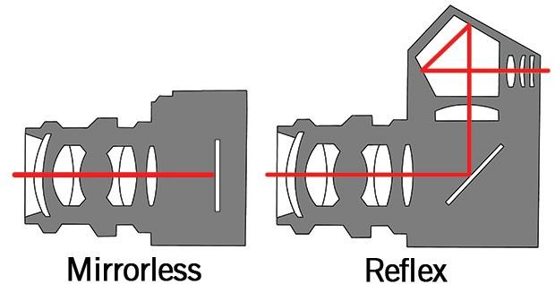Mirrorless vs. reflex: il percorso della luce