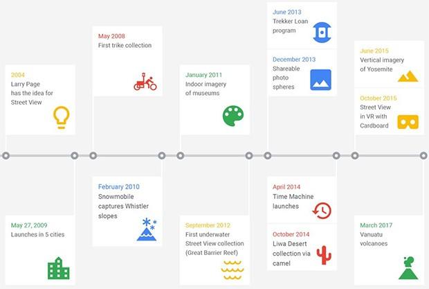 Un'infografica mostra l'evoluzione di Street View, dalle origini a oggi
