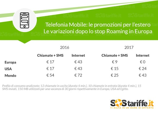 Telefonia mobile, promozioni per l'estero