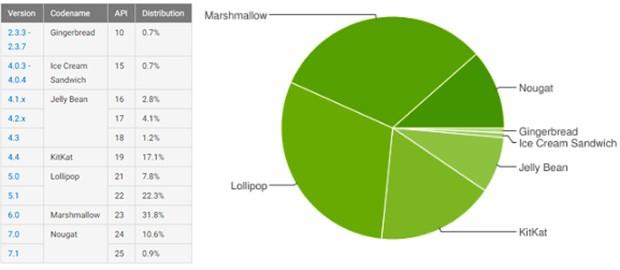 Le statistiche ufficiali legate alla frammentazione dell'ecosistema Android, aggiornate da Google al 6 luglio 2017