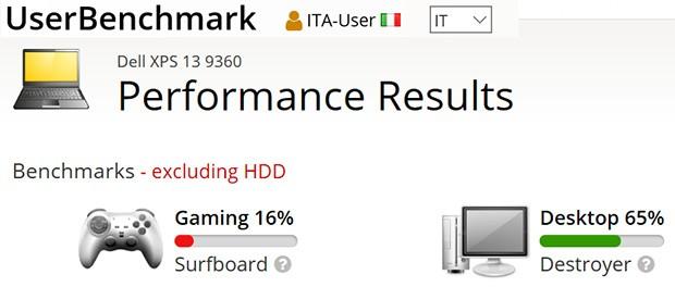 Dell XPS 13 (9360) testato con UserBenchmark
