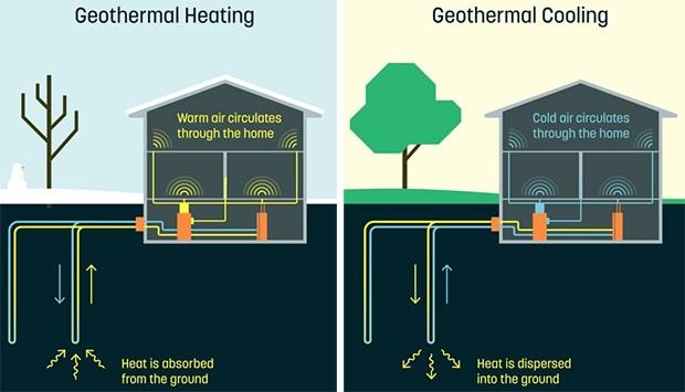 La tecnologia messa a punto dal team di Dandelion sfrutta lo scambio termico con il sottosuolo sia per il riscaldamento che per il rinfrescamento della casa