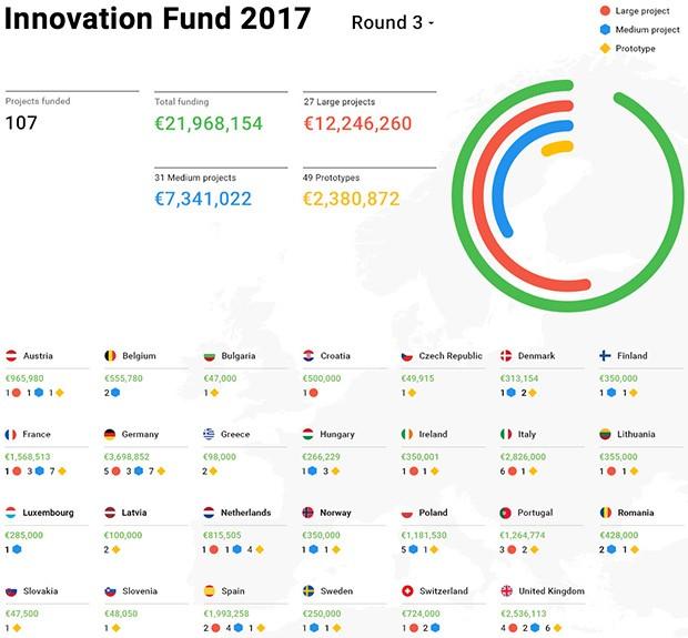 Digital News Initiative: il terzo round di finanziamenti