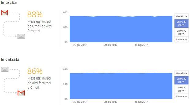 Google, Rapporto sulla Trasparenza: le email e la crittografia