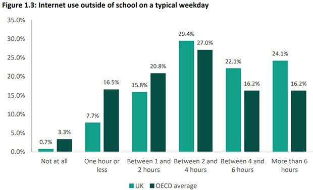 Le statistiche relative all'utilizzo di Internet da parte dei ragazzi in un giorno infrasettimanale, al di fuori della scuola
