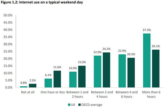 La stessa statistica, ma relativa ai giorni del fine settimana