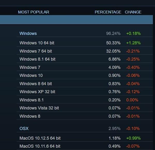 Windows 10 è il re dei giochi