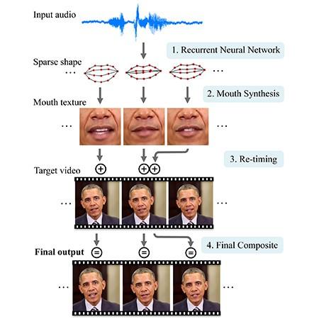 Il complesso funzionamento del sistema, basato sull'impiego di una rete neurale istruita mediante l'analisi di file audio, poi in grado di associare a ogni fonema un preciso movimento delle labbra generando infine il video