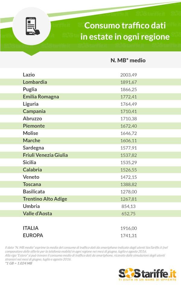 Consumo traffico dati in estate per regione