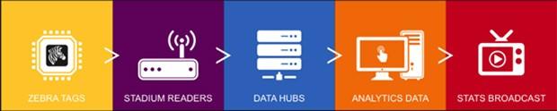 Il percorso dei dati alla base del funzionamento della soluzione Zebra Sport Solution