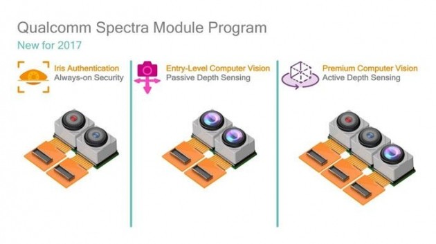 Qualcomm Spectra Module Program