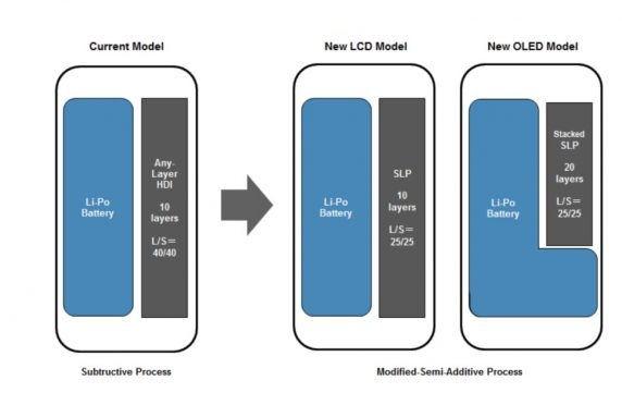 Mainboard SLP e batteria L-shaped dell'iPhone 8.