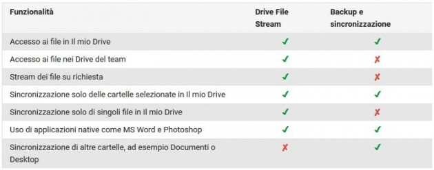 Differenze tra Backup and Sync e Drive File Stream.
