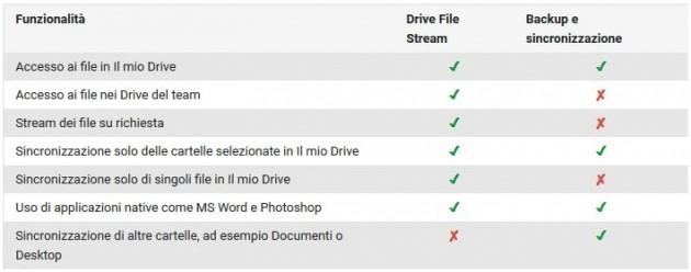 Differenze tra Backup and Sync e Drive File Stream.