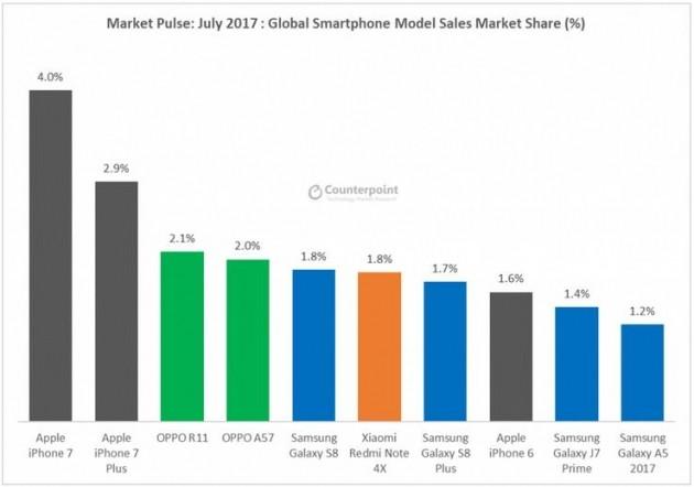 Grafico top 10 smartphone