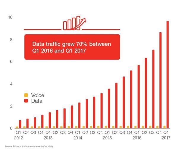 La crescita quasi esponenziale del traffico dati a livello mondiale.