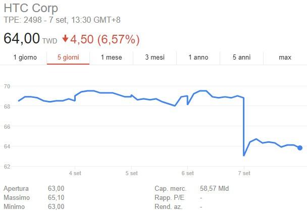 Il crollo del titolo HTC in borsa in seguito alla comparsa del rumor che vorrebbe Google vicino all'acquisizione della divisione smartphone