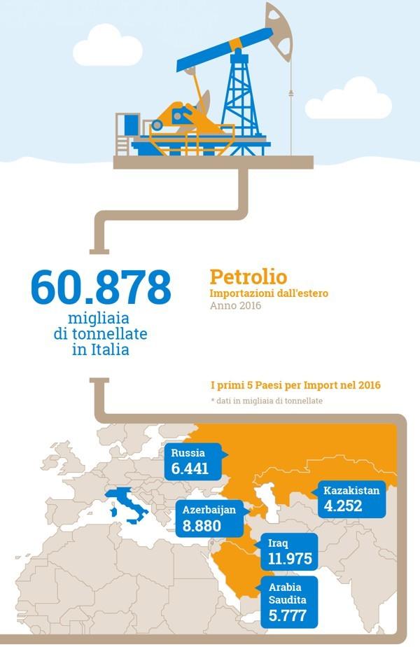 Import di petrolio in Italia