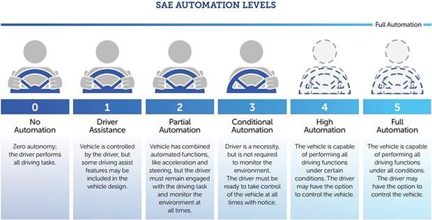 I sei livelli della guida autonoma, descritti nella documentazione della National Highway Traffic Safety Administration