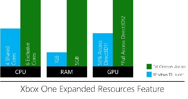 Xbox, più potenza per i giochi UWP