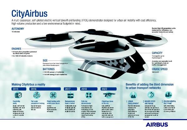 Airbus, nel 2018 il primo volo del taxi volante