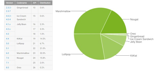 Le statistiche ufficiali di Google relative alla frammentazione dell'ecosistema Android, aggiornate a lunedì 2 ottobre 2017