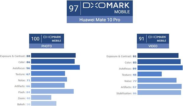 Il rating di Huawei Mate 10 Pro secondo DxOMark