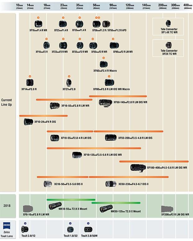 La roadmap di Fujifilm per le ottiche compatibili con il sistema X