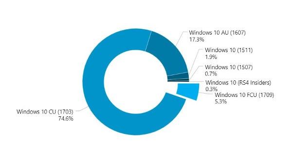 Windows 10 Fall Creators Update, partenza sprint