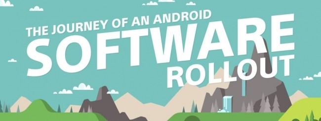 Sony Android rollout