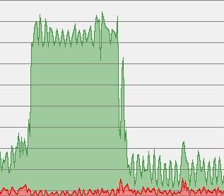 Percentuale d'uso della CPU senza (parte sinistra) e con Adblock Plus (destra).