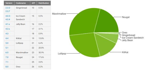 Le statistiche ufficiali di Google in merito alla frammentazione dell'ecosistema Android