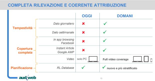 audiweb-nuovo-sistema-di-rilevazione-audience