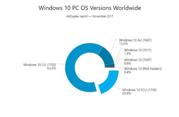 Windows 10 Fall Creators Update cresce rapidamente
