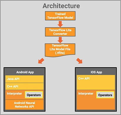 L'infrastruttura di TensorFlow Lite destinata alle applicazioni Android e iOS