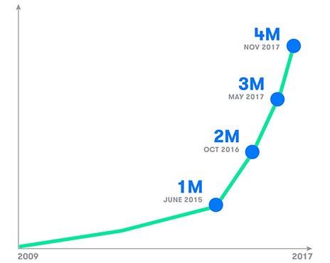 Nel corso degli anni è cresciuto costantemente il numero di miglia percorse dalle self-driving car di Google-Waymo