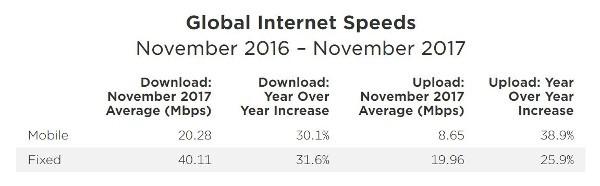 Speedtest.net, velocità mondiale