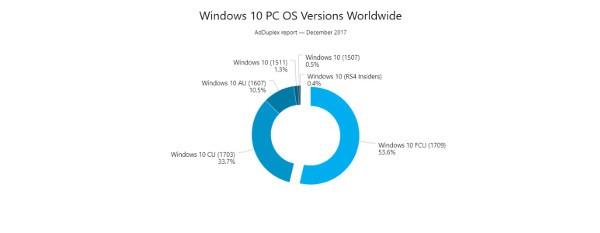 Windows 10 FCU su oltre un computer su due