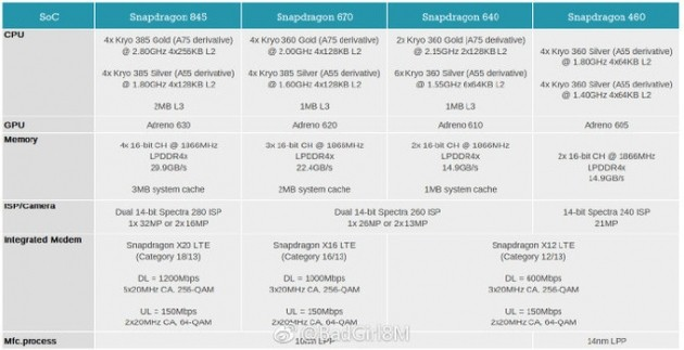 Qualcomm Snapdragon 2108 lineup