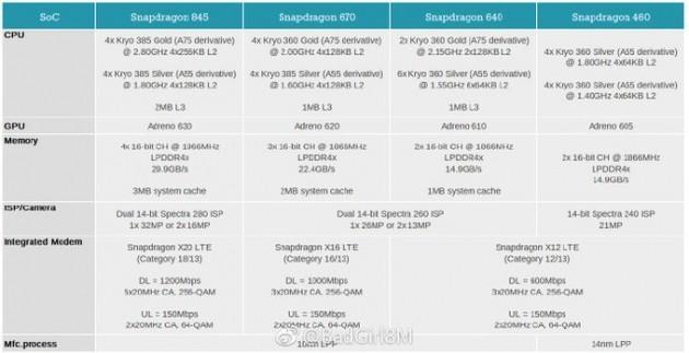 Qualcomm Snapdragon 2108 lineup