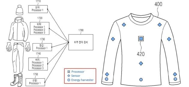Samsung smart clothing