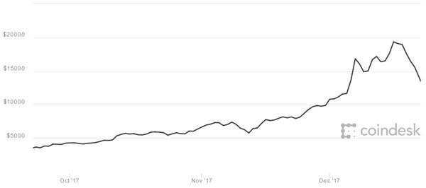 3 mesi di Bitcoin